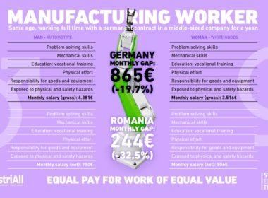 obraz dla wpisu: Z taką samą pracę kobiety zarabiają 800 euro mniej niż mężczyźni