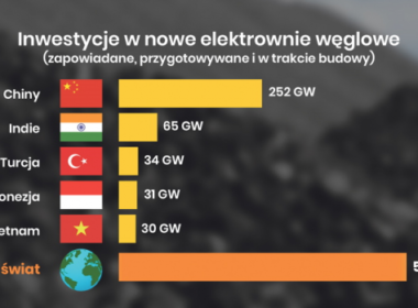 obraz dla wpisu: Cały świat odchodzi od paliw kopalnych?